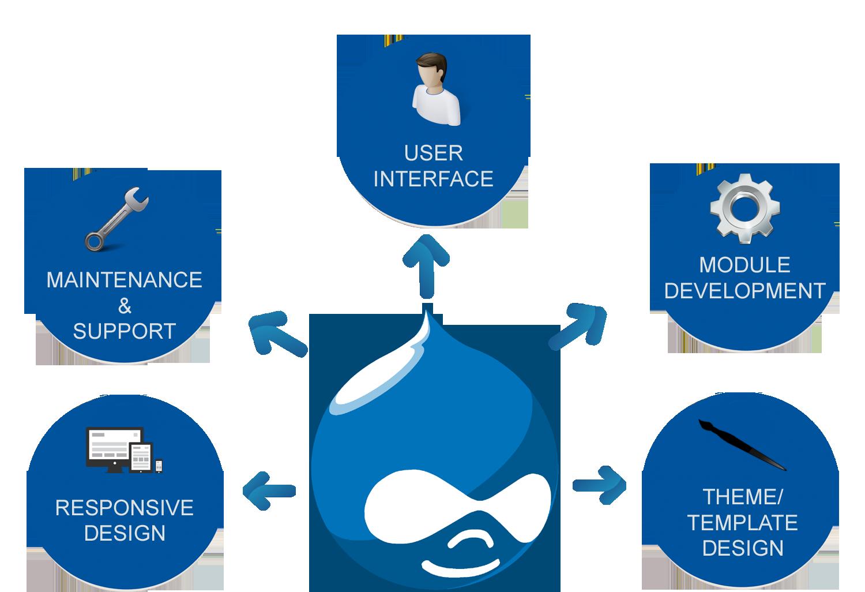 Effective Drupal Web Development Services in Lagos, Nigeria
