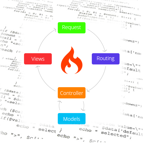 codeigniter development services in nigeria