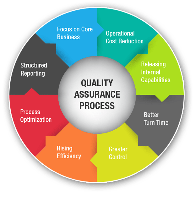 Quality Assurance And Software Testing Services In Nigeria